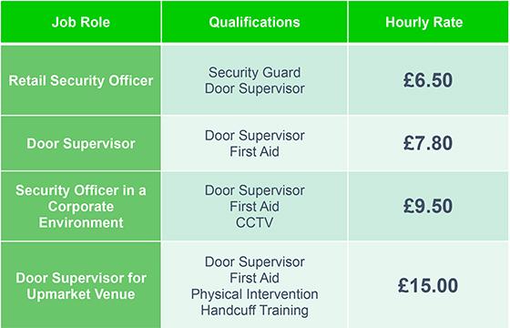 security supervisor responsibilities